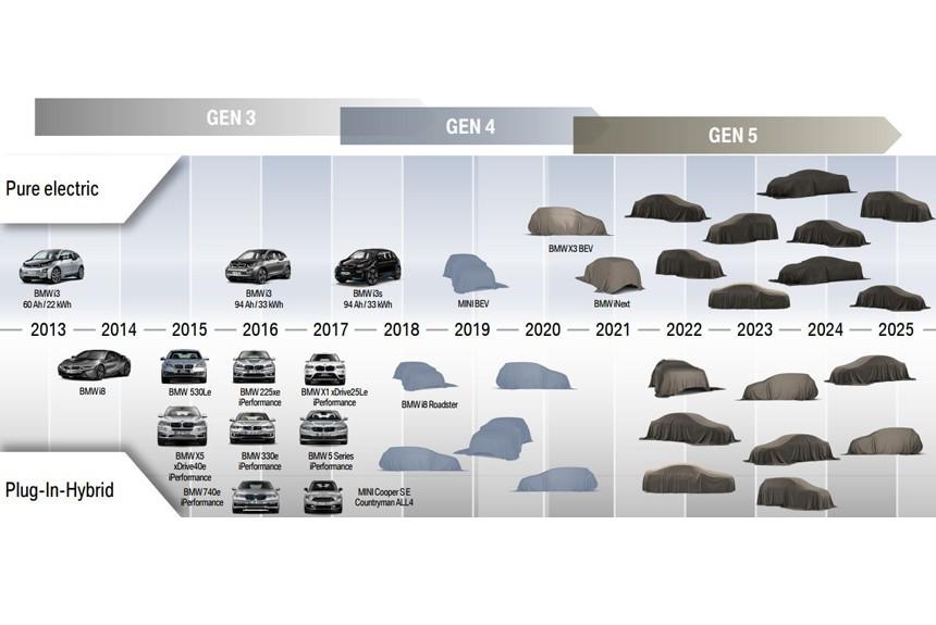 БМВ  планирует вывести нарынок 25 новых моделей авто