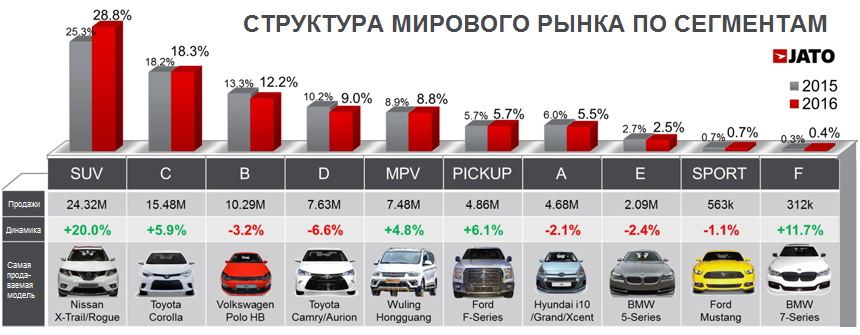 https://autoreview.ru/images/gallery/%D0%9D%D0%BE%D0%B2%D0%BE%D1%81%D1%82%D0%B8/2017/February/13/jato-world5.jpg