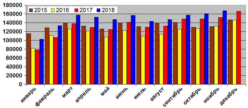 Рост продолжается: итоги 11 месяцев на российском рынке