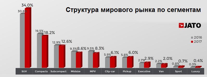 Из 86,05 миллиона проданных машин 62,39 млн имеют бензиновые двигатели.  Спрос на дизельные автомобили упал на 4% — с 14,47 до 13,94 млн машин. e70853c2efb