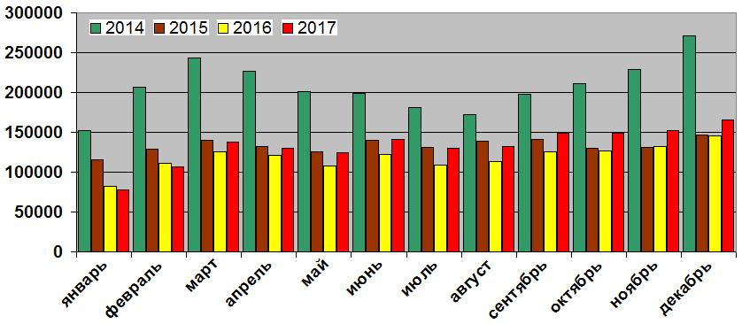 Продажи автомобилей в России  итоги 2017 года — Авторевю 9a73ad9b385
