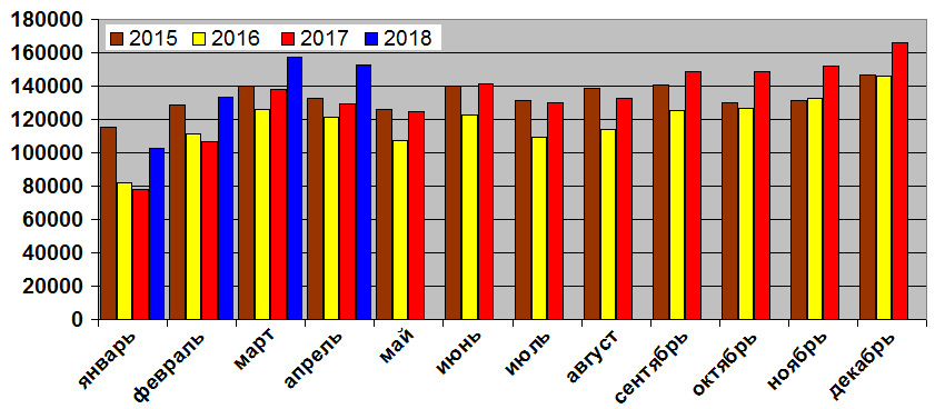 Продажи новых автомобилей в России: итоги четырех месяцев