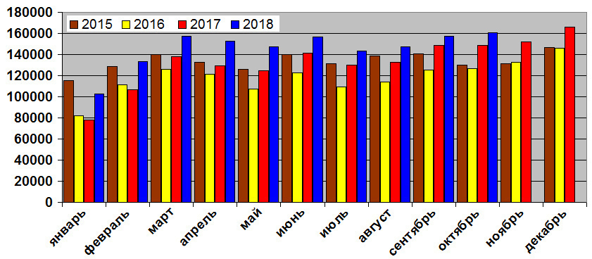 Российский авторынок: итоги десяти месяцев