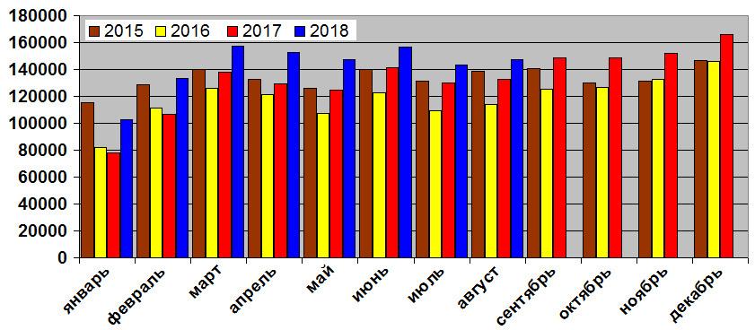 Российский рынок все еще растет: итоги восьми месяцев