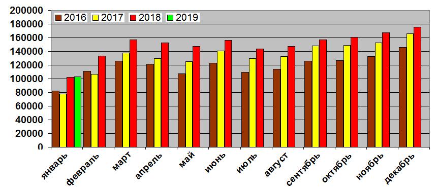 Авторынок России начал год без потерь: статистика января