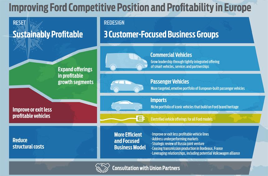 Форд планирует уменьшить бизнес вевропейских странах изакрыть заводы в Российской Федерации
