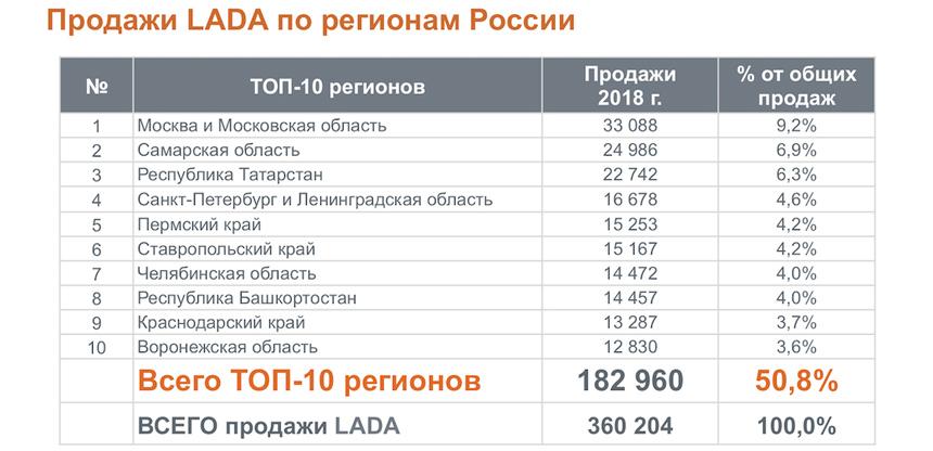 АвтоВАЗ и Веста — чемпионы продаж-2018. Чего ждать в 2019-м?