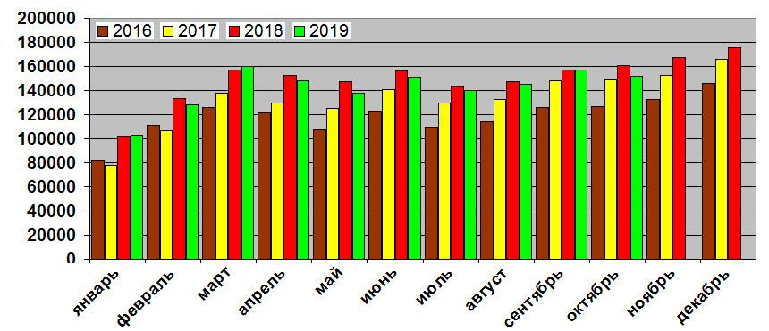 Авторынок России: статистика десяти месяцев