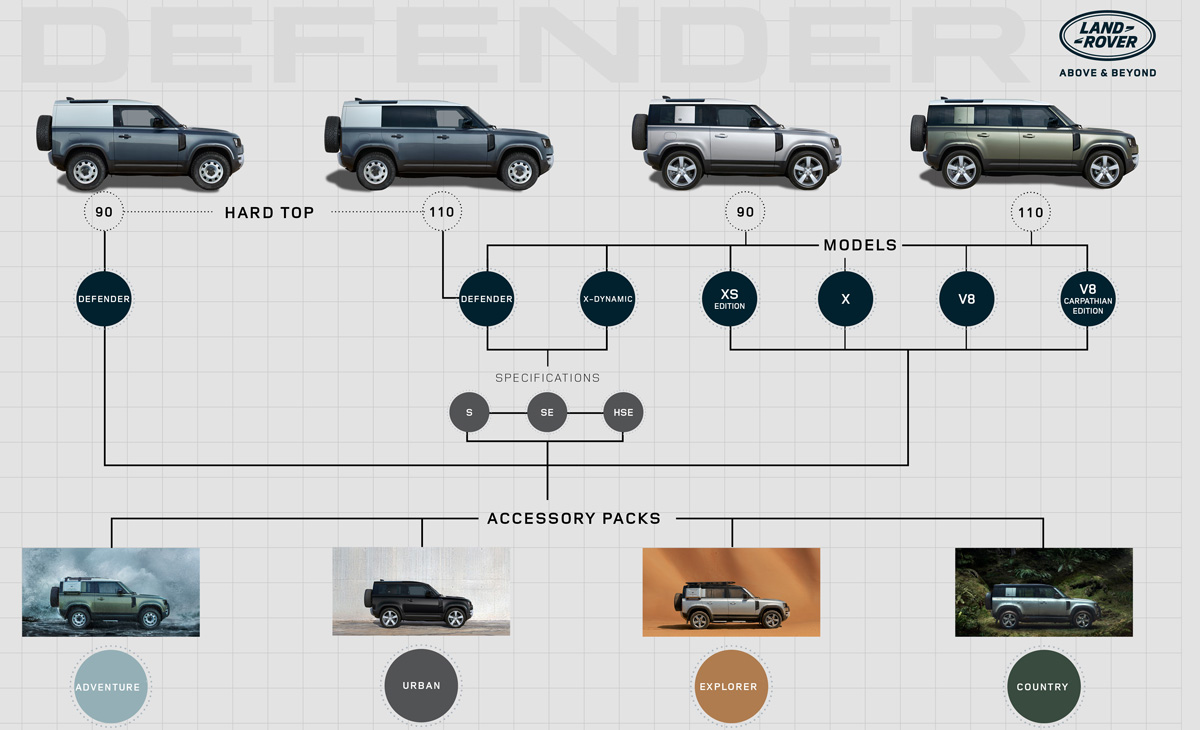 Новый Land Rover Defender: теперь с двигателем V8