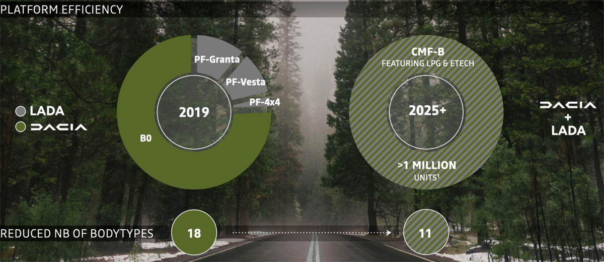 lada dacia2 - Лада и Dacia будут объединены: одна платформа на всех