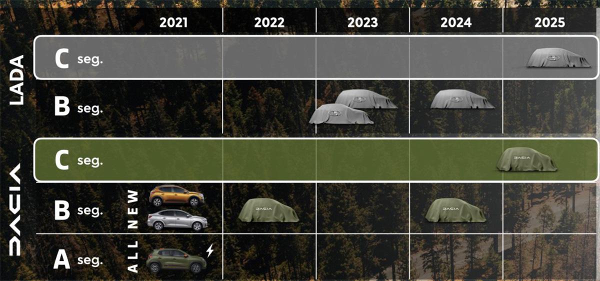 lada dacia3 - Лада и Dacia будут объединены: одна платформа на всех