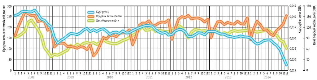 Соотношение продаж автомобилей в России, цены нефти и курса рубля в  2008—2014 гг. С 2008 года мы отслеживаем соотношение между объемом продаж  новых ... e4bfe573b4d