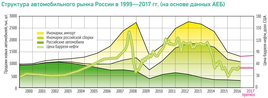 Мы отслеживаем соотношение между объемом продаж новых автомобилей в России  и ценами на нефть референсной марки Brent с 1999 года, когда рынок начал  бурно ... 93a46f3adee