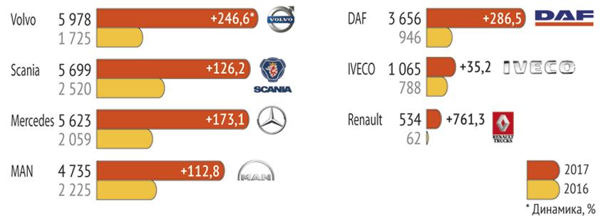 Российский рынок коммерческих автомобилей  итоги 2017 года — Авторевю 99305008b54