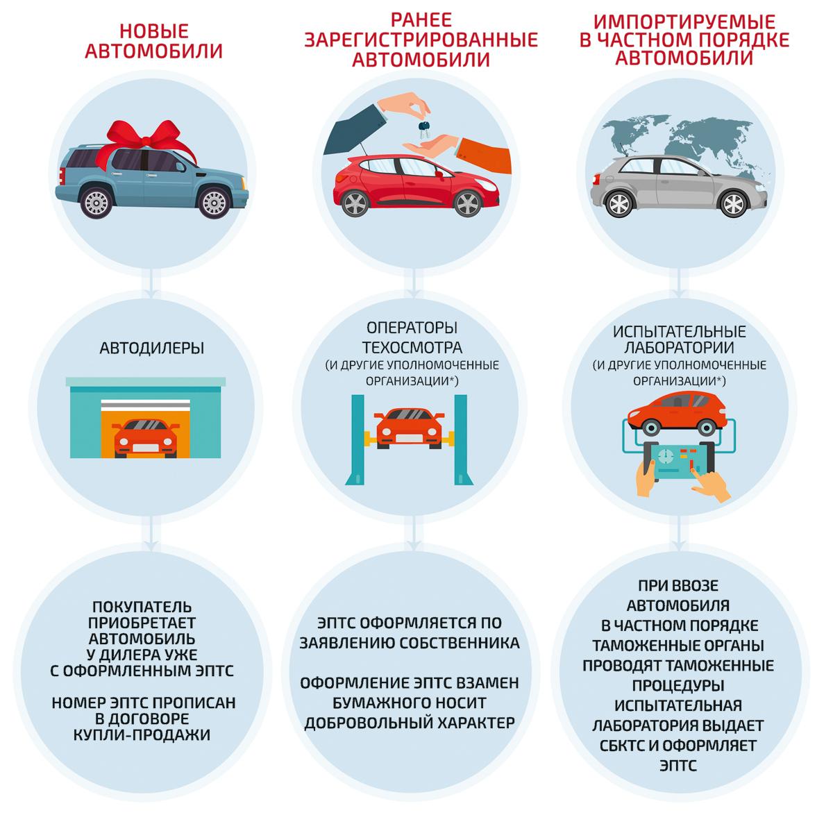 как проверить арест на автомобиль в казахстане онлайн
