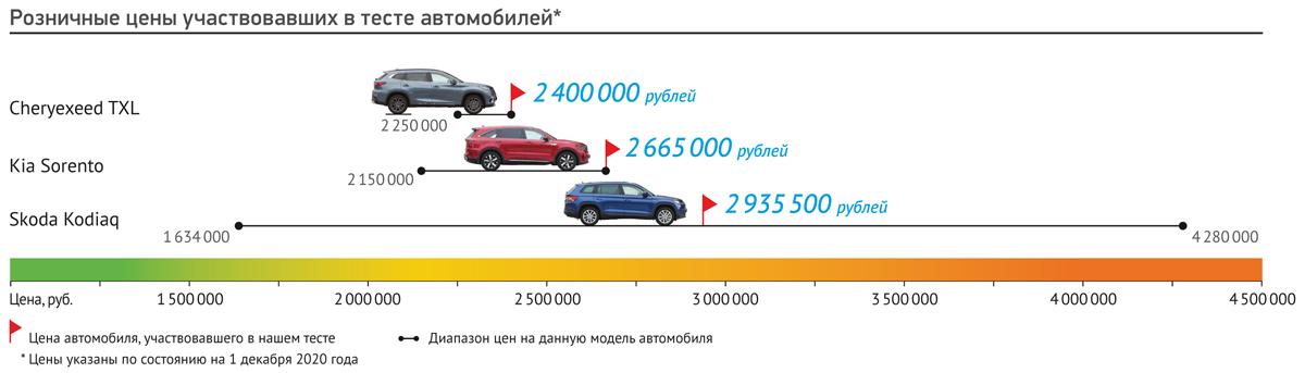 Автотор начал выпуск Kia Sorento нового поколения — Авторевю