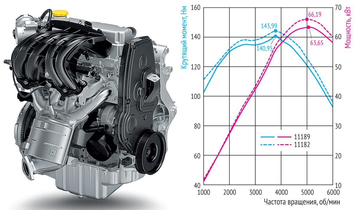 Рестайлинговая Лада Ларгус: как она едет с новым восьмиклапанным мотором?