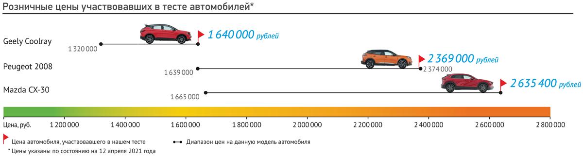 Уровень яркости: сравниваем кроссоверы Peugeot 2008, Mazda CX-30 и Geely Coolray
