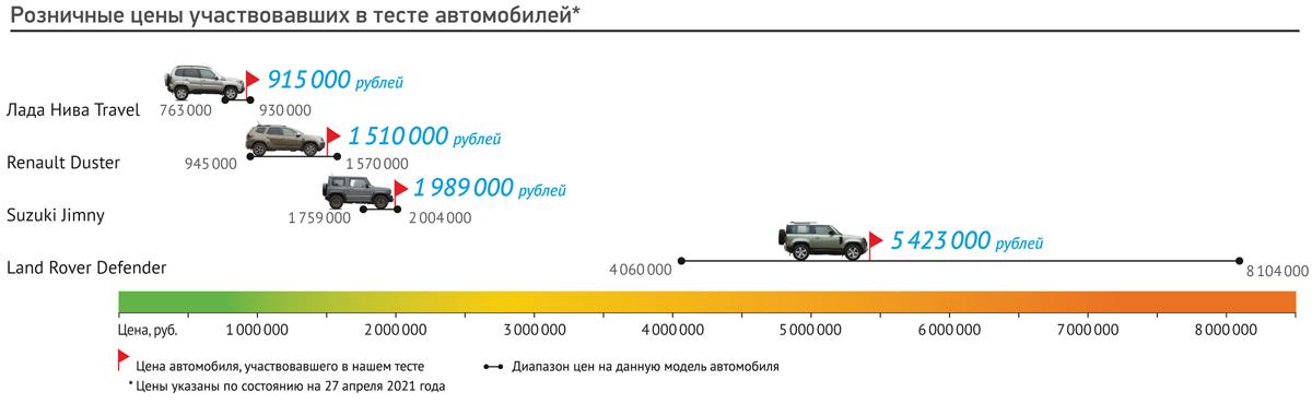 Стороны внедорожного света: Renault Duster, Лада Нива Travel, Suzuki Jimny и Land Rover Defender 90