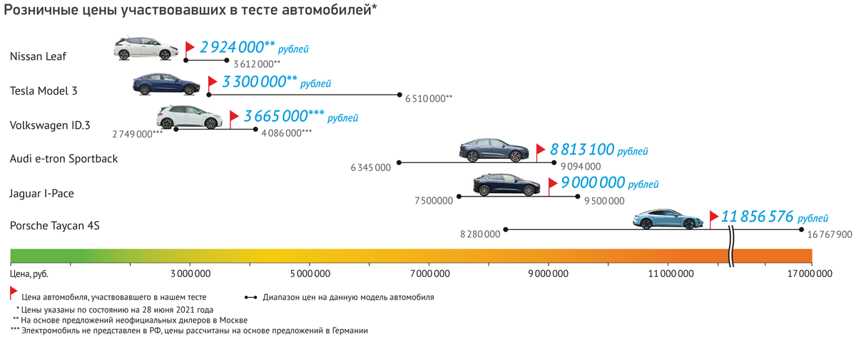 Ударим током: 1000 километров на электромобилях по М11