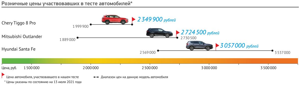 Аксакал против юнцов: Mitsubishi Outlander, Hyundai Santa Fe или Chery Tiggo 8 Pro?